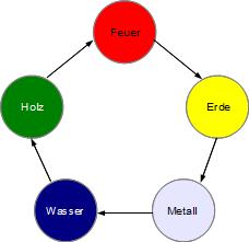 5 Elemente bzw. Wandlungsphasen